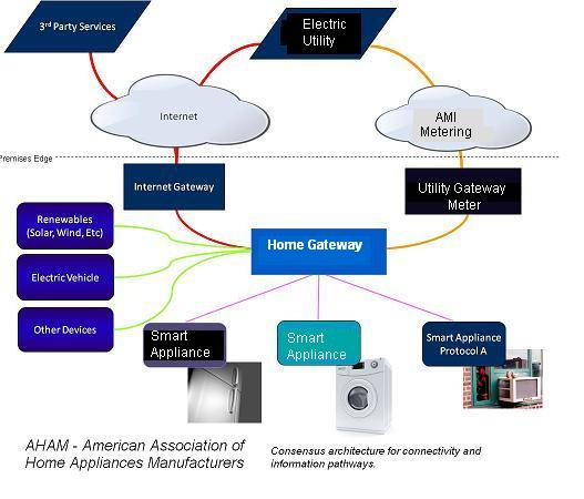 Diagram showing house wired with smart appliances
