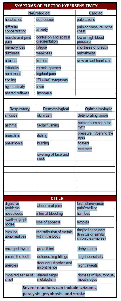 Chart showing Symptoms of Electro Hypersensitivity